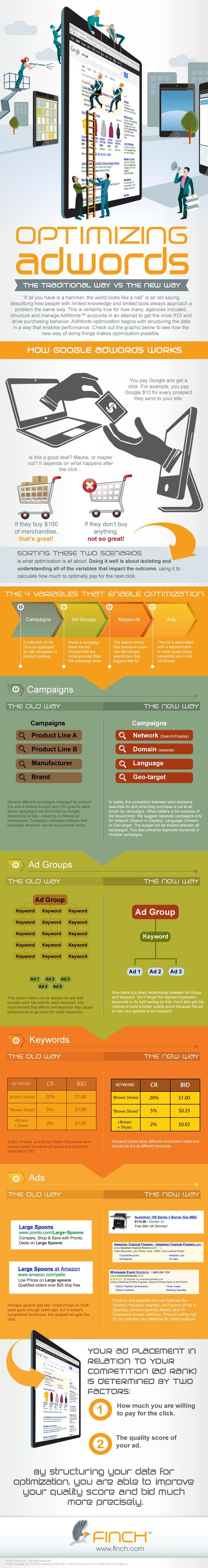 adwords infografikas